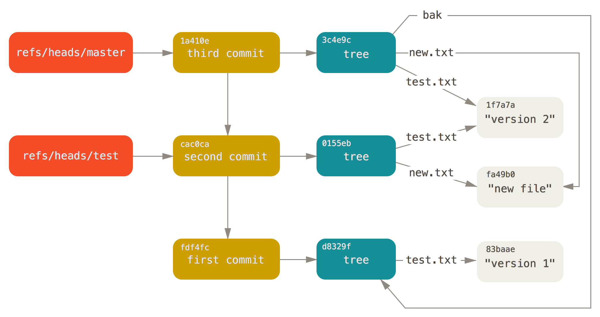 git-data-model-4.png